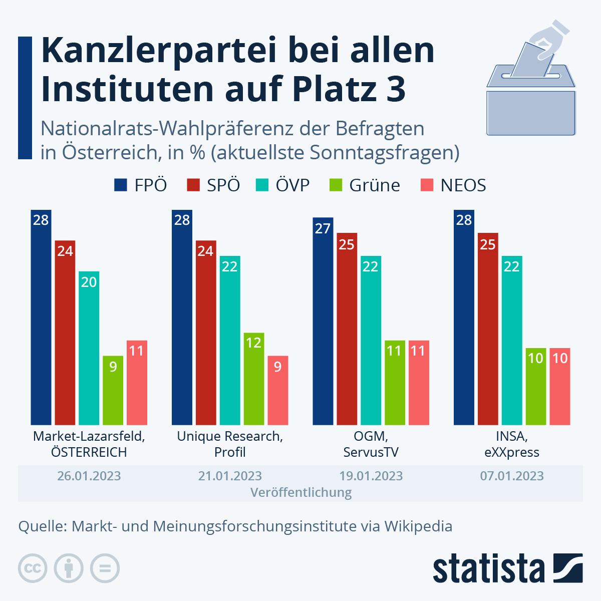 Infografik: Wenn am nächsten Sonntag Nationalratswahl wäre... | Statista