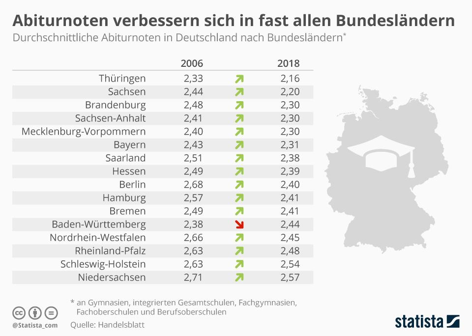 Infografik: Abiturnoten verbessern sich in fast allen Bundesländern | Statista