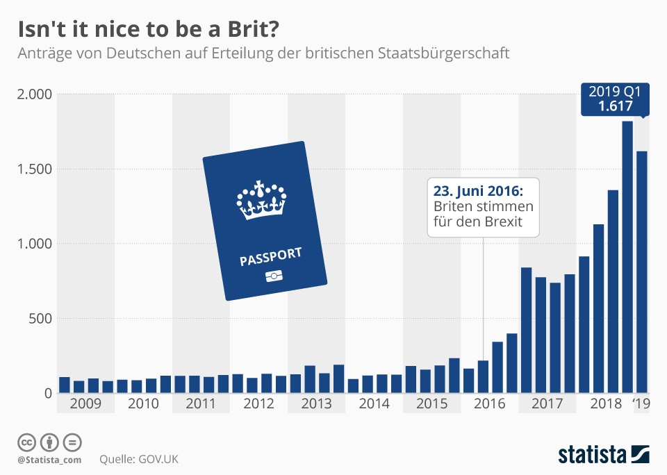 Infografik: Isn't it nice to be a Brit? | Statista