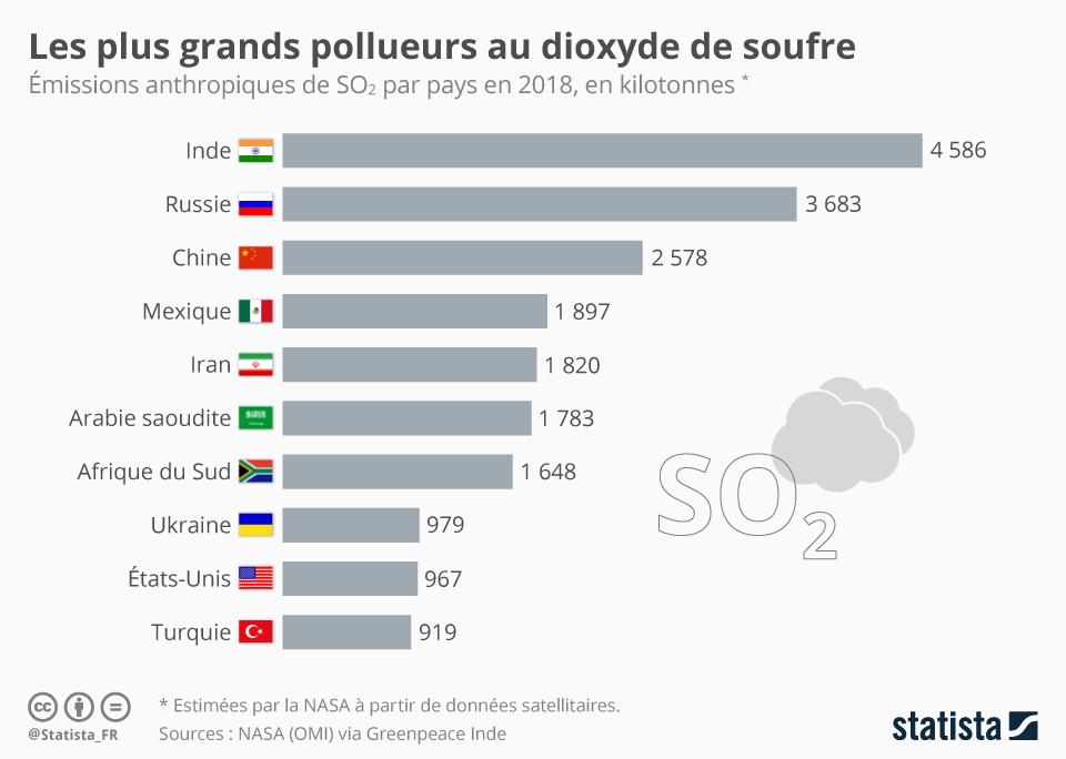 Infographie: Les plus grands pollueurs au dioxyde de soufre | Statista