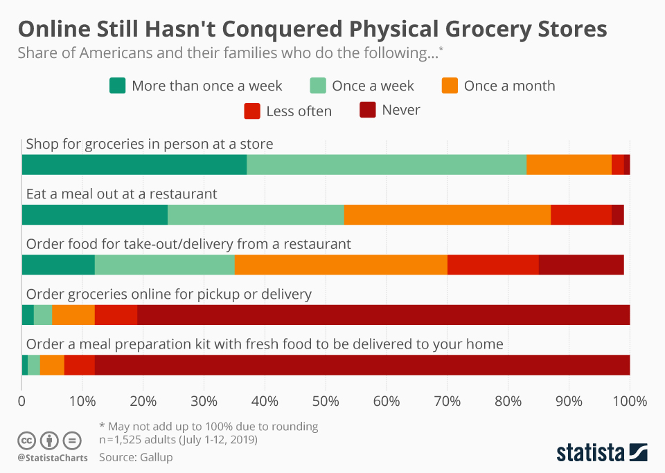 Infographic: Online Still Hasn't Conquered Physical Grocery Stores  | Statista