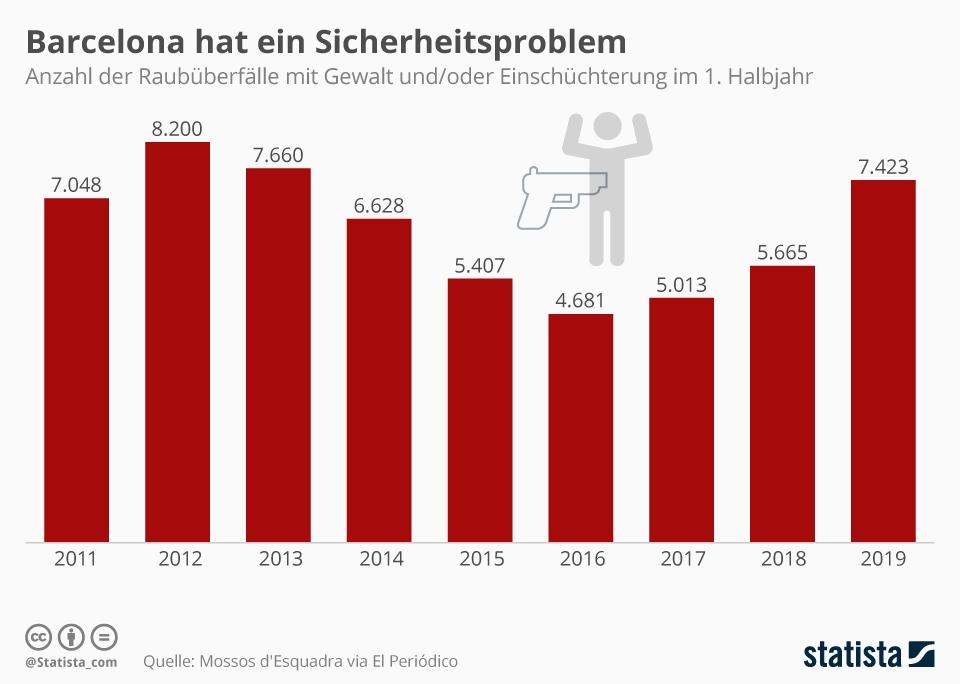 Infografik: Barcelona hat ein Sicherheitsproblem | Statista