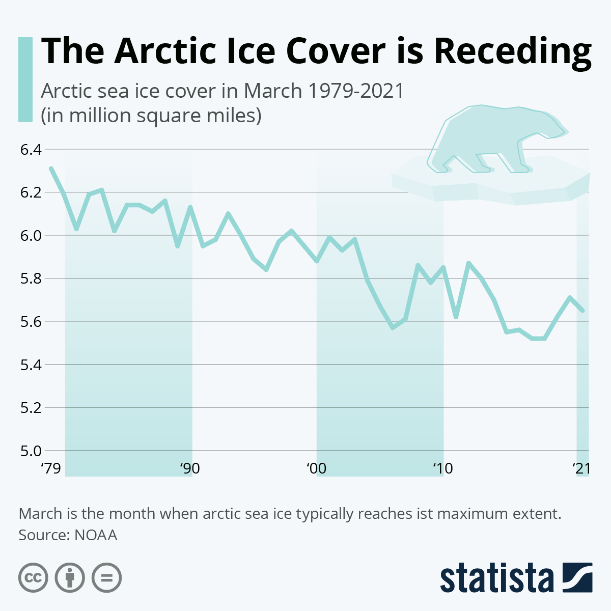 Infographic: Sea Ice Cover in the Arctic is Receding   Statista
