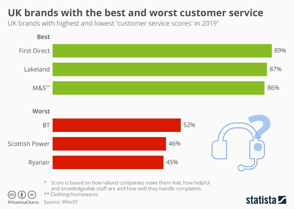 Infographic: UK brands with the best and worst customer service | Statista