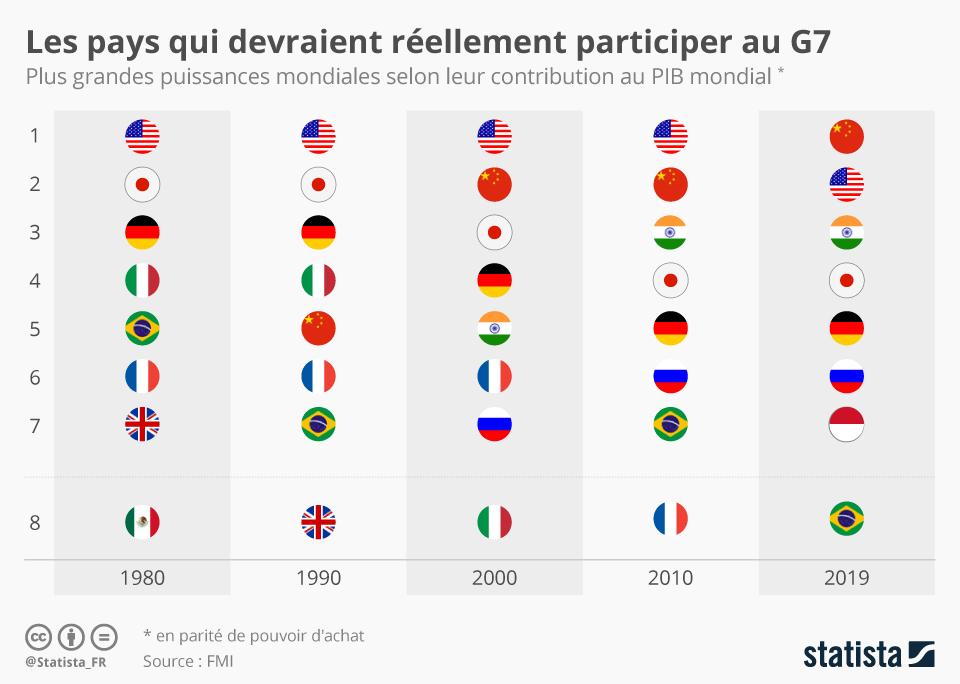 Infographie: Les pays qui devraient (réellement) participer au G7 | Statista