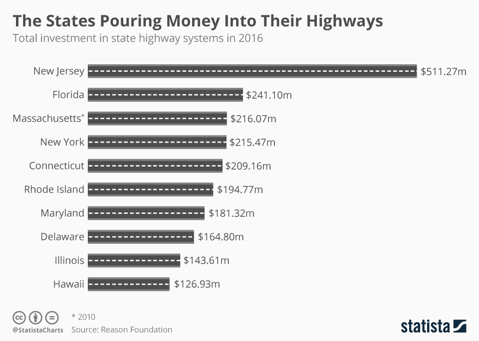 Infographic: The States Pouring Money Into Their Highways   Statista