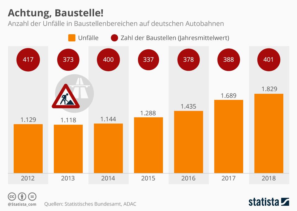 Infografik: Achtung, Baustelle!   Statista