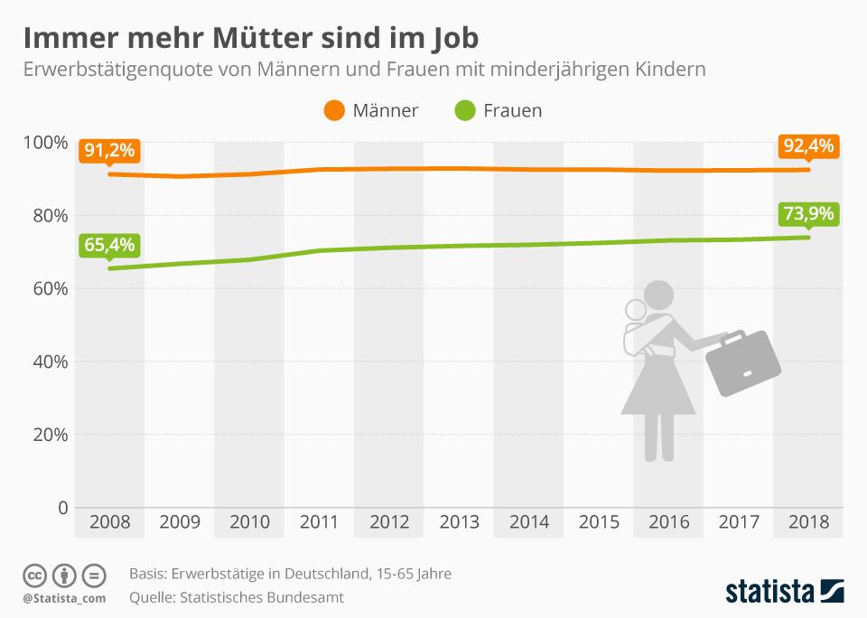 Infografik: Immer mehr Mütter sind im Job | Statista