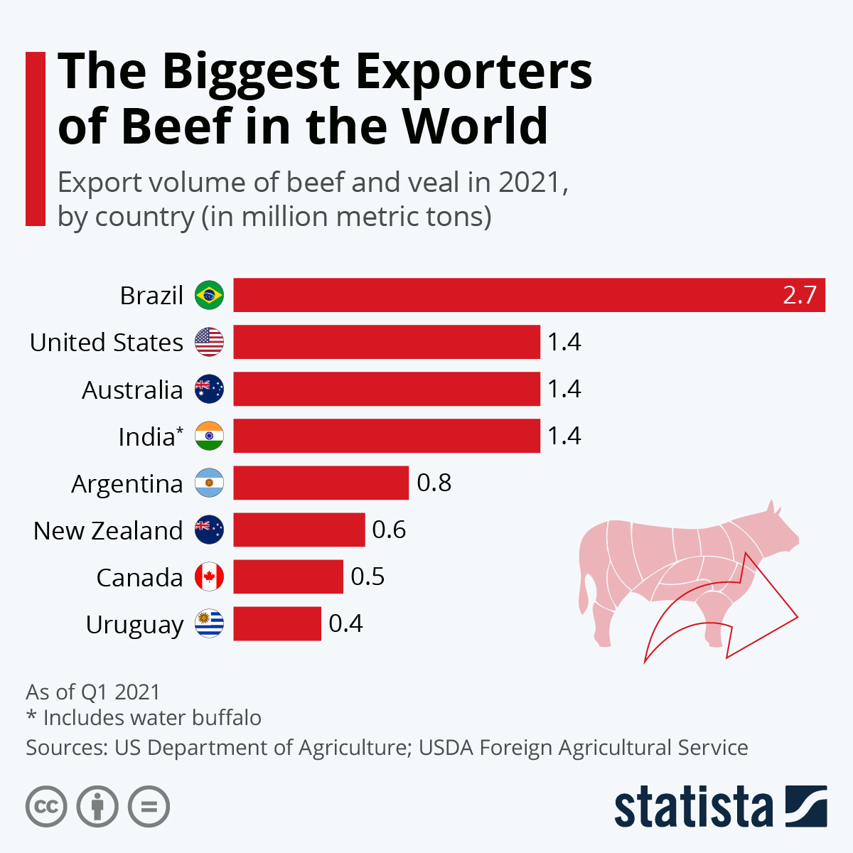 Infographic: The Biggest Exporters of Beef in the World   Statista