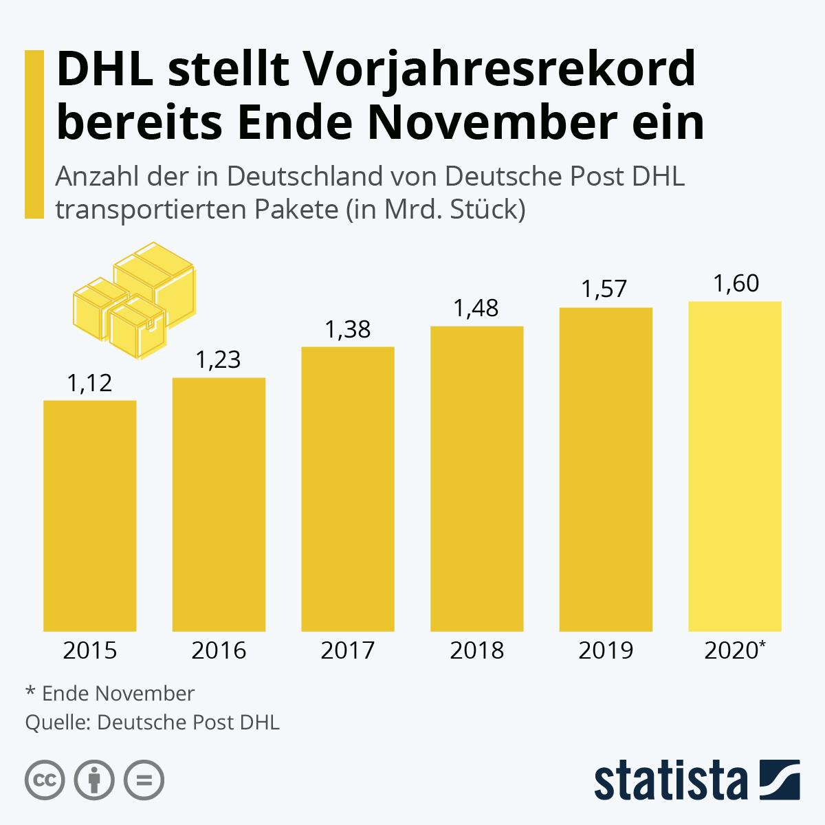 Infografik: Immer mehr Pakete werden versandt | Statista