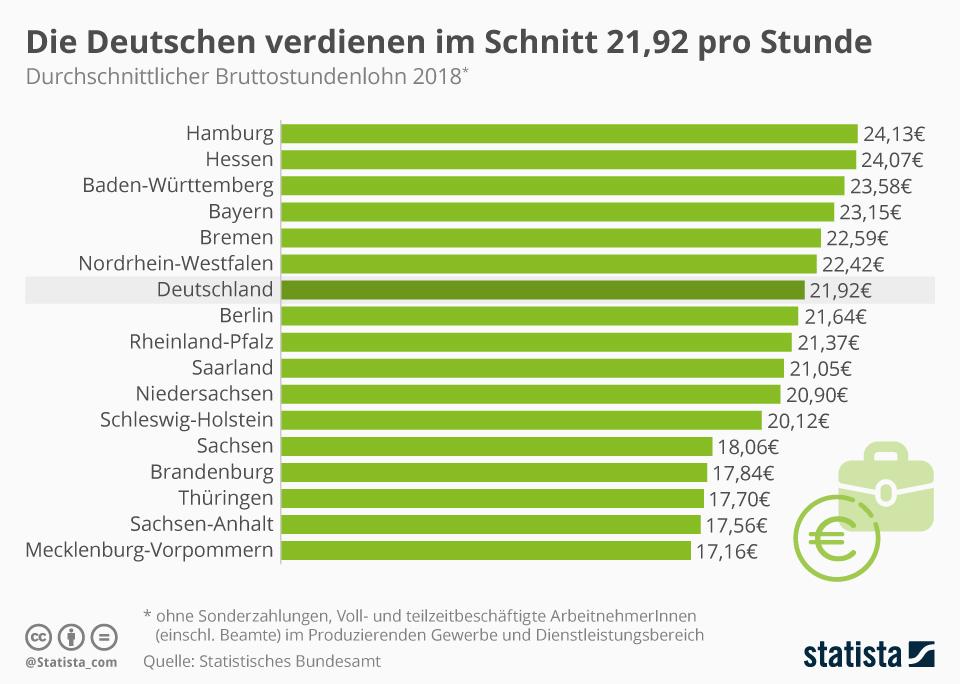 Infografik: Die Deutschen verdienen im Schnitt 21,92 Euro pro Stunde   Statista