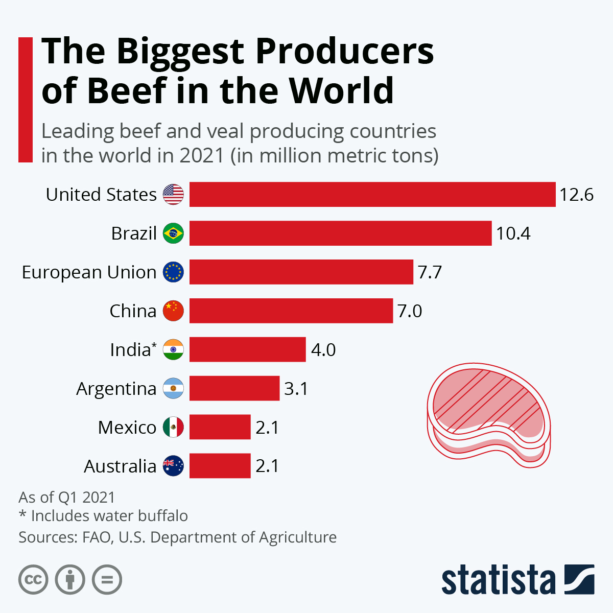 Infographic: The Biggest Producers of Beef in the World | Statista