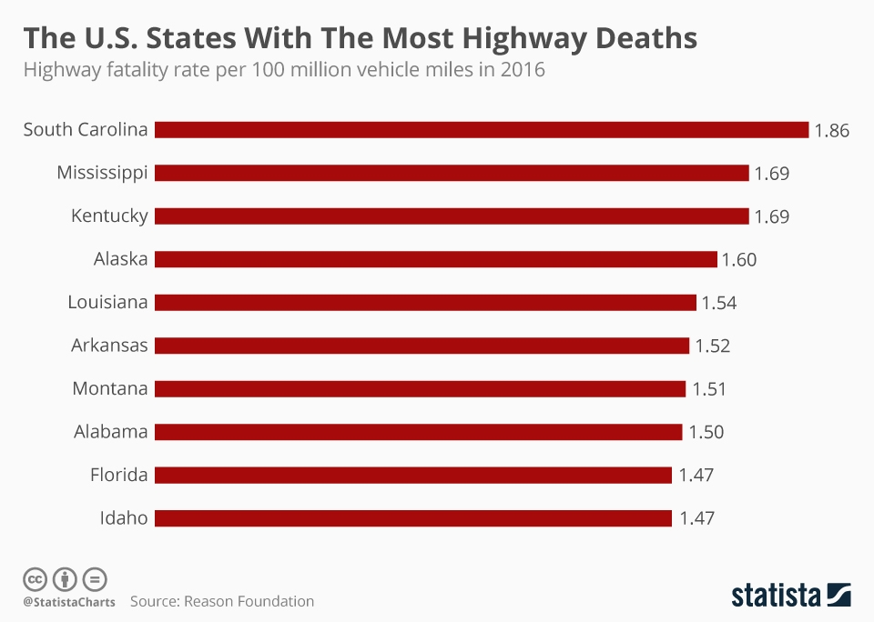 Infographic: The U.S. States With The Most Highway Deaths | Statista