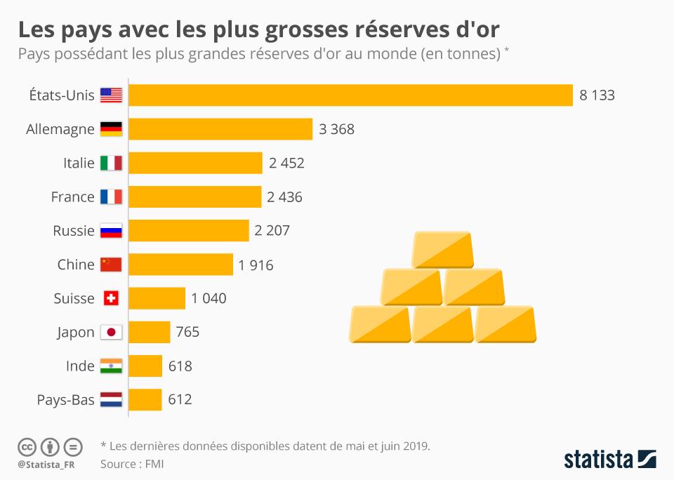 Infographie: Les pays avec les plus grosses réserves d'or | Statista