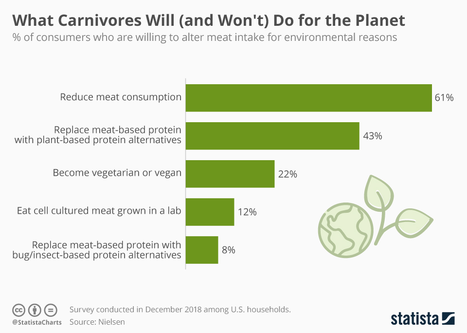 Infographic: What Carnivores Will (and Won't) Do for the Planet | Statista