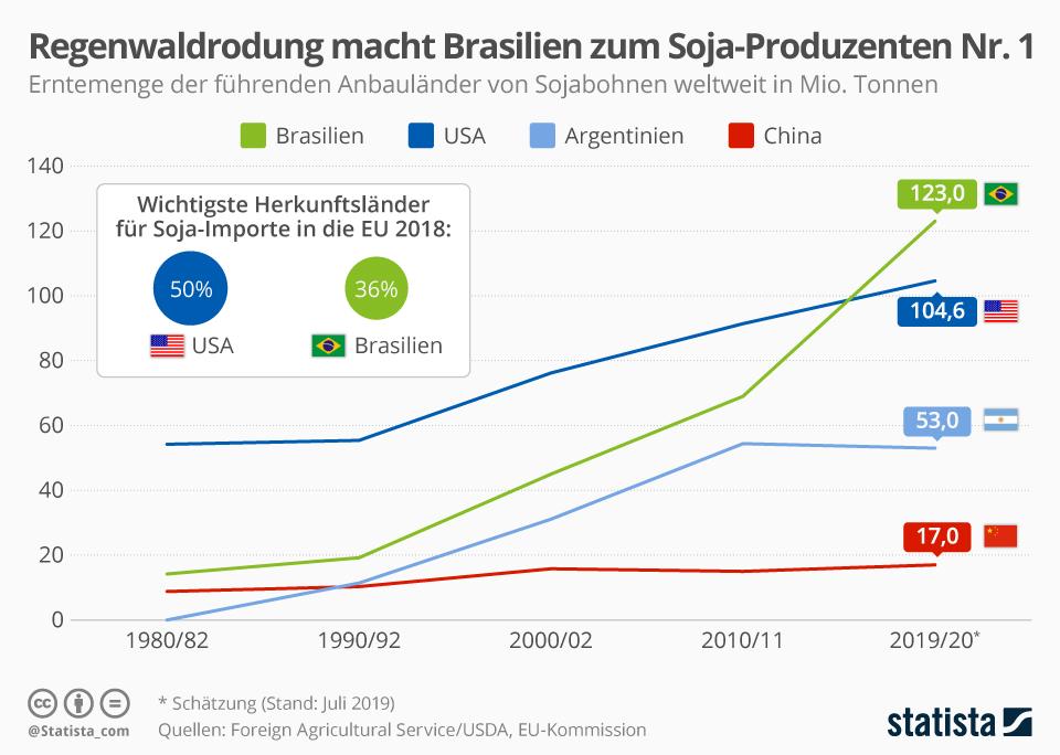 Infografik: Regenwaldrodung macht Brasilien zum Soja-Produzenten Nr. 1 | Statista