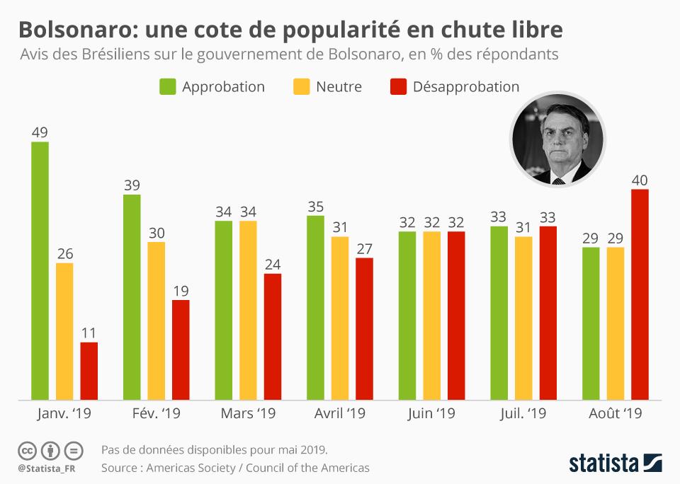 Infographie: Bolsonaro : une cote de popularité en chute libre | Statista