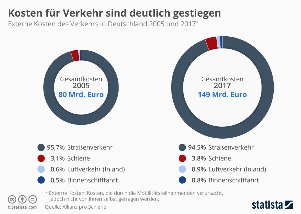 Infografik: Kosten für Verkehr sind deutlich gestiegen | Statista