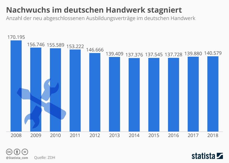 Infografik: Nachwuchs im deutschen Handwerk stagniert | Statista
