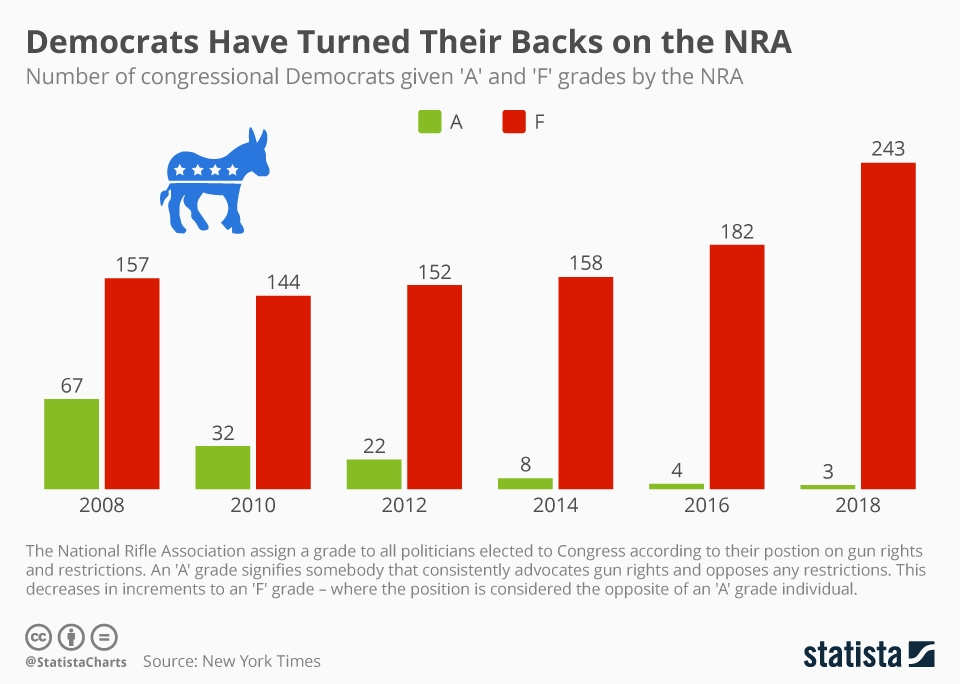 Infographic: Democrats Have Turned Their Backs on the NRA | Statista