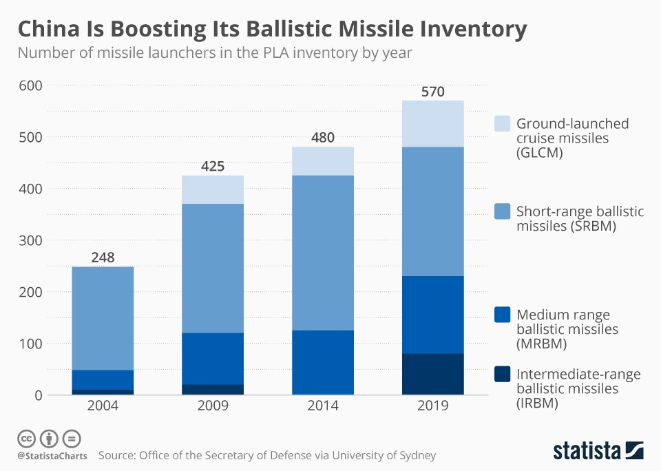 Infographic: China Is Boosting Its Ballistic Missile Inventory   Statista