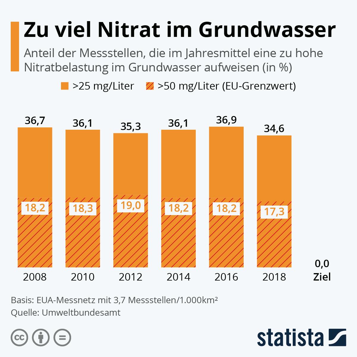 Infografik: Zu viel Nitrat im deutschen Grundwasser | Statista