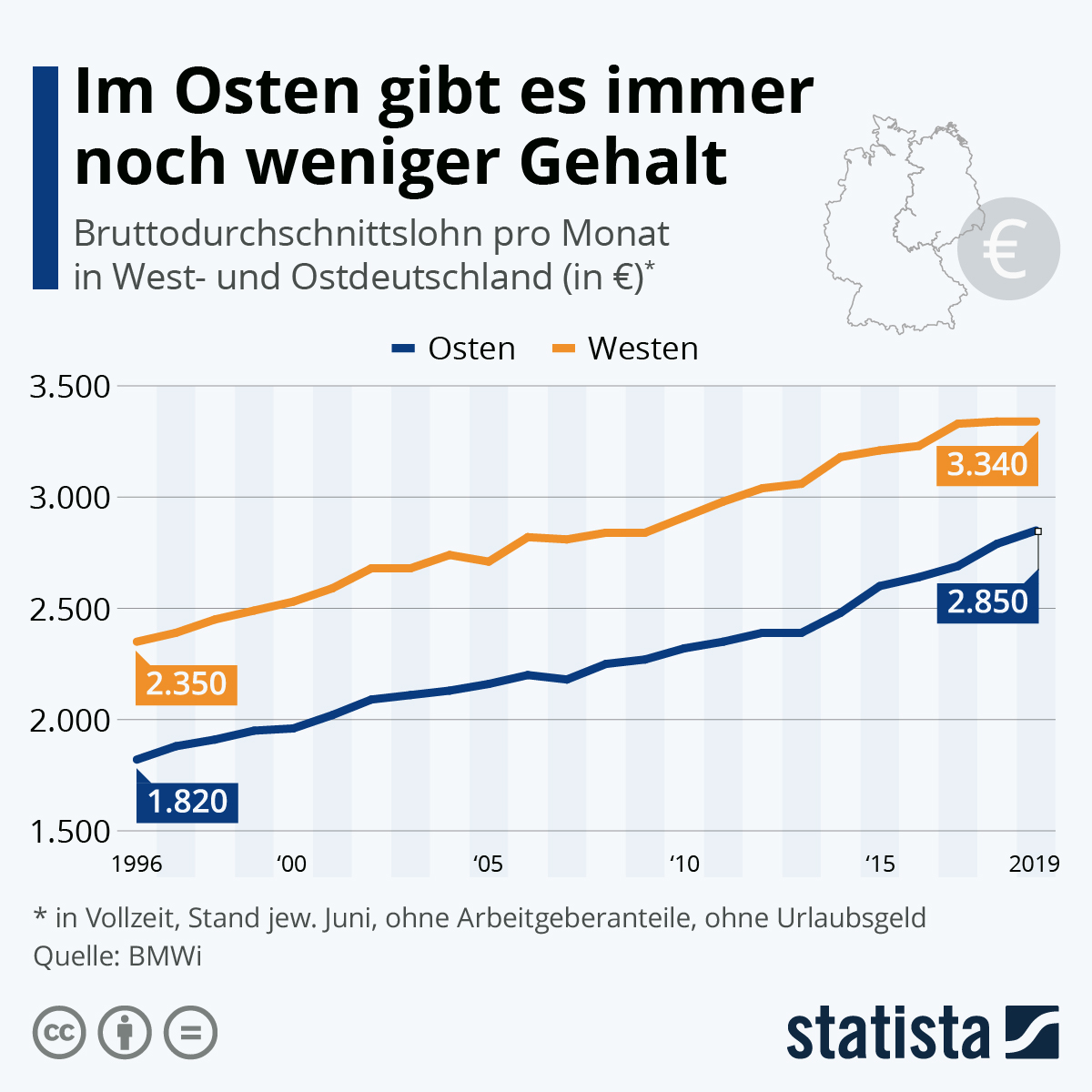 Infografik: Im Osten gibt es immer noch weniger Gehalt | Statista