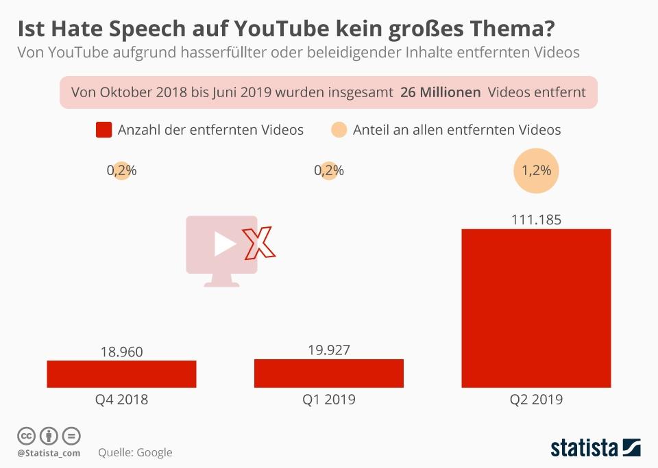 Infografik: Ist Hate Speech auf YouTube kein großes Thema? | Statista