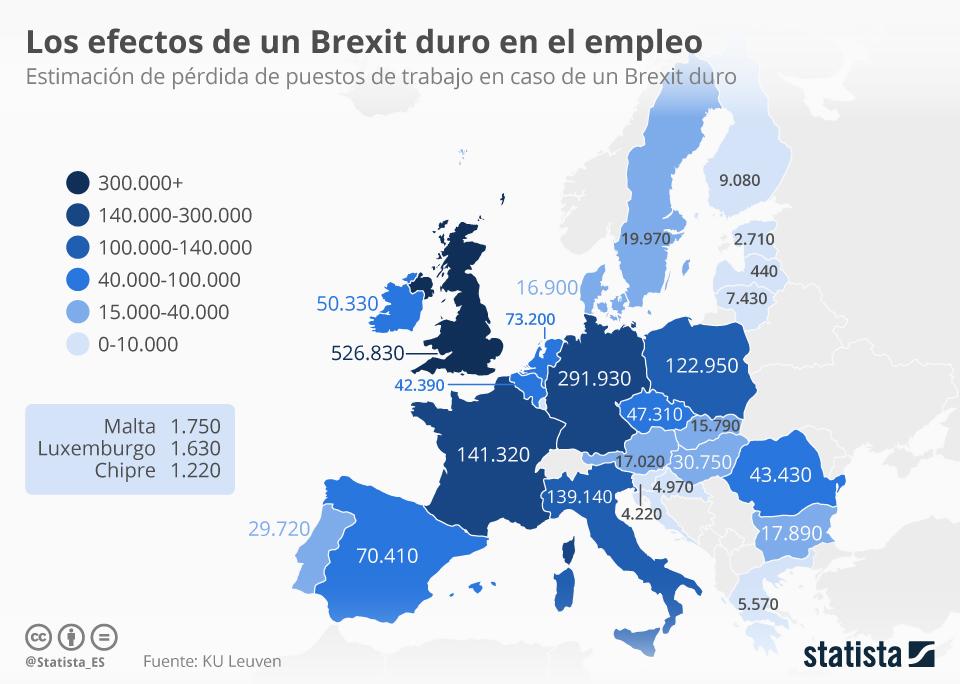 Infografía: ¿Cuántos empleos se perderían en el caso de un Brexit duro? | Statista
