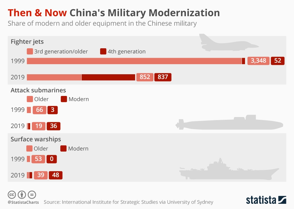 Infographic: Then & Now China's Military Modernization | Statista