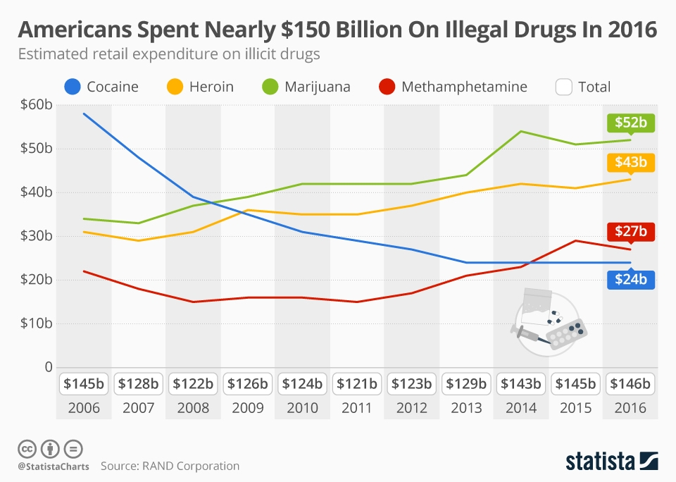 Infographic: Americans Spent Nearly $150 Billion On Illegal Drugs In 2016   Statista