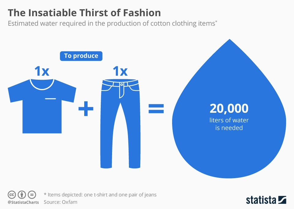 Infographic: The Insatiable Thirst of Fashion | Statista