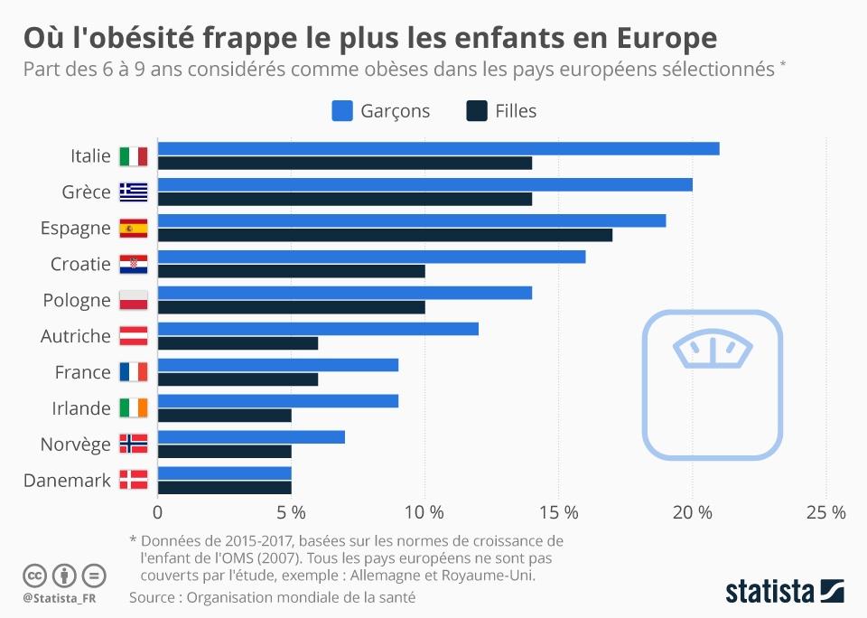 Infographie: Où l'obésité frappe le plus les enfants en Europe | Statista