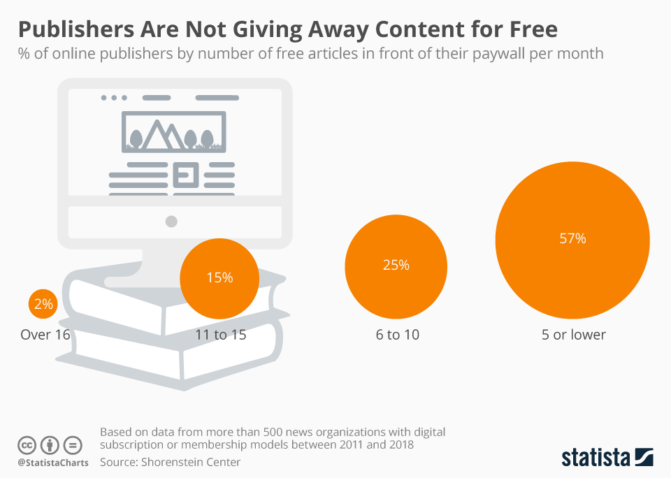 Infographic: Publishers Are Not Giving Away Content for Free   Statista