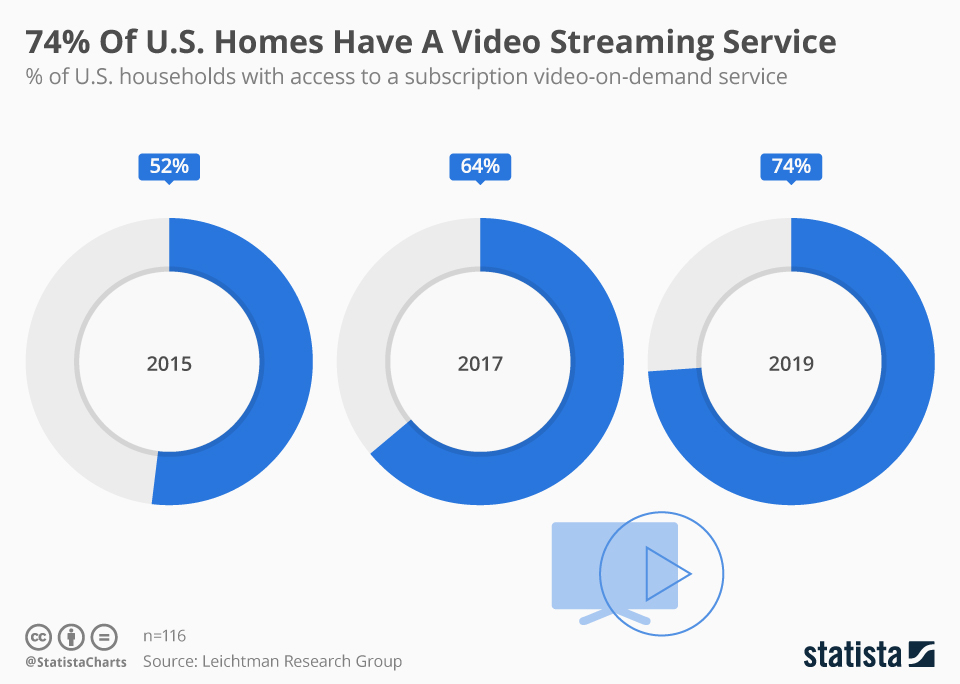 Infographic: 74% Of U.S. Homes Have A Video Streaming Service | Statista