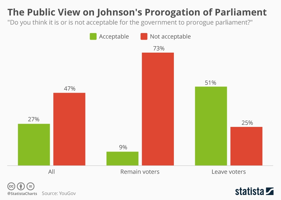 Infographic: The public view on Johnson's prorogation of parliament | Statista