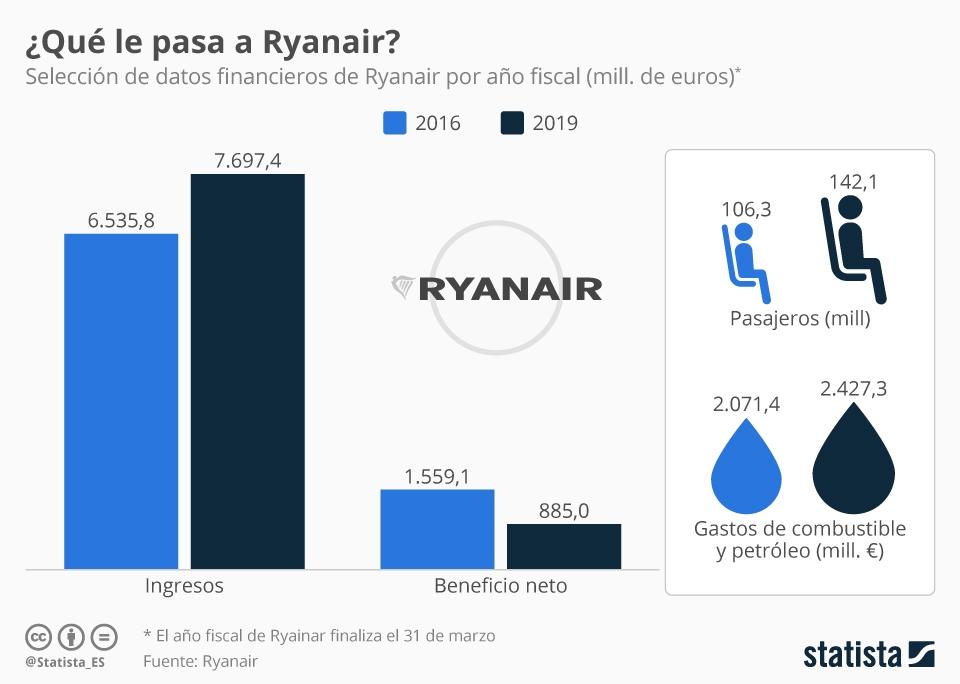 Infografía: ¿Qué le sucede a Ryanair? | Statista