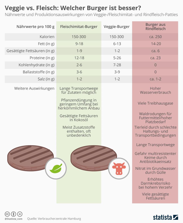Infografik: Veggie vs. Fleisch: Welcher Burger ist besser? | Statista