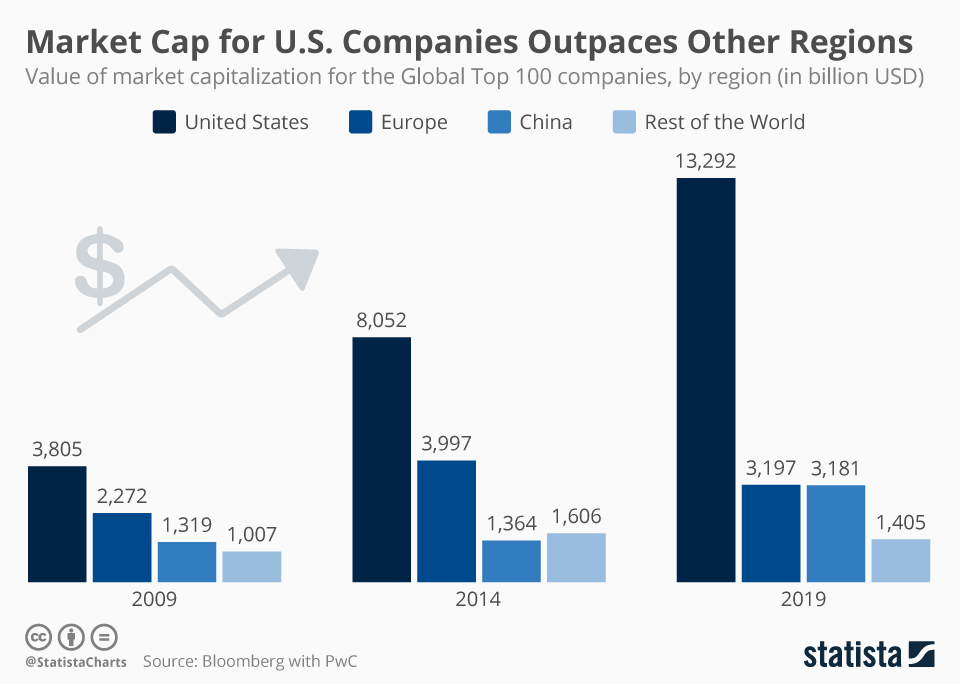 Infographic: Market Cap for U.S. Companies Outpaces Other Regions | Statista