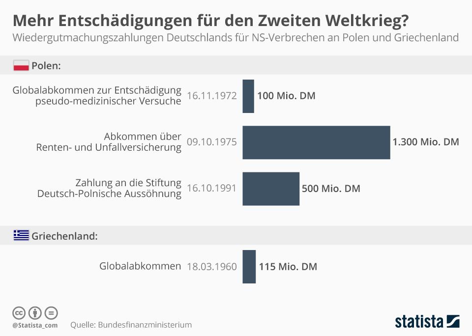 Infografik: Mehr Entschädigungen für den Zweiten Weltkrieg? | Statista