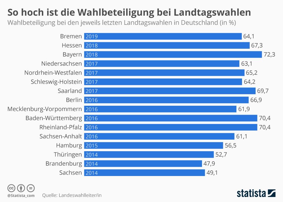 Infografik: So hoch ist die Wahlbeteiligung bei Landtagswahlen | Statista