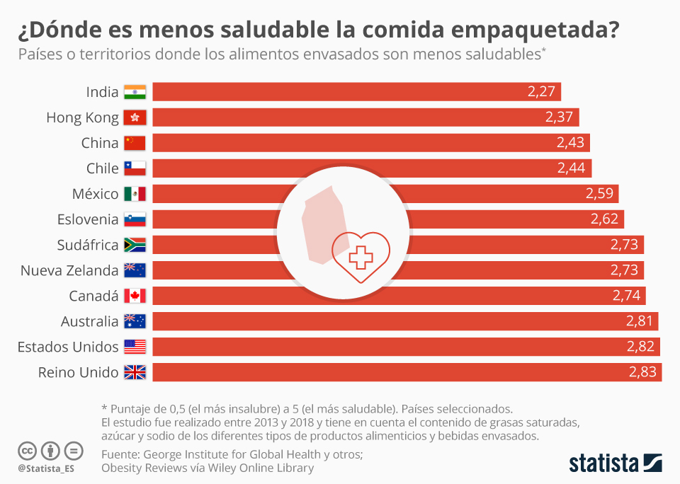 Infografía: ¿En qué países es menos saludable la comida envasada? | Statista