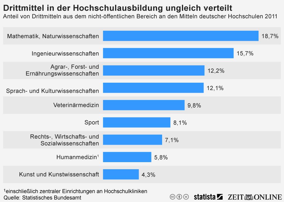 Infografik: Drittmittel in der Hochschulbildung ungleich verteilt   Statista