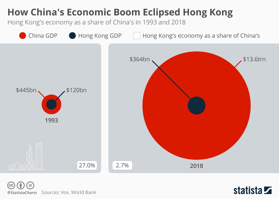 Infographic: How China's Economic Boom Eclipsed Hong Kong | Statista