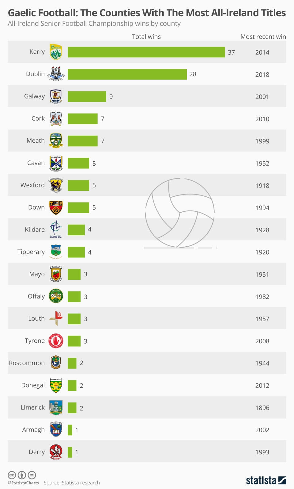 Infographic: Gaelic Football: The Counties With The Most All-Ireland Titles   Statista