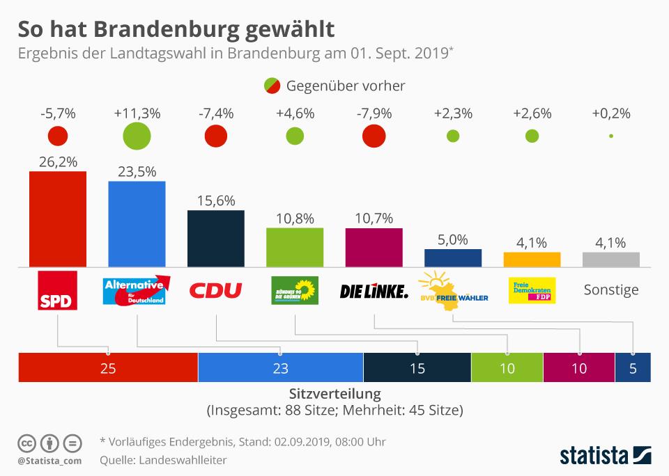 Infografik: So hat Brandenburg gewählt | Statista