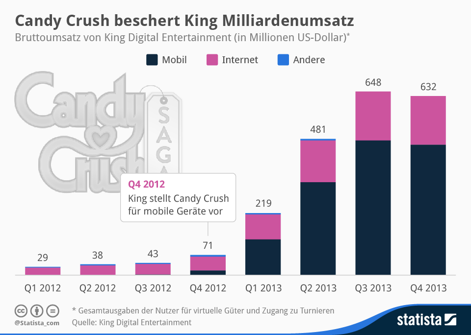 Infografik: Candy Crush beschert King Milliardenumsatz | Statista