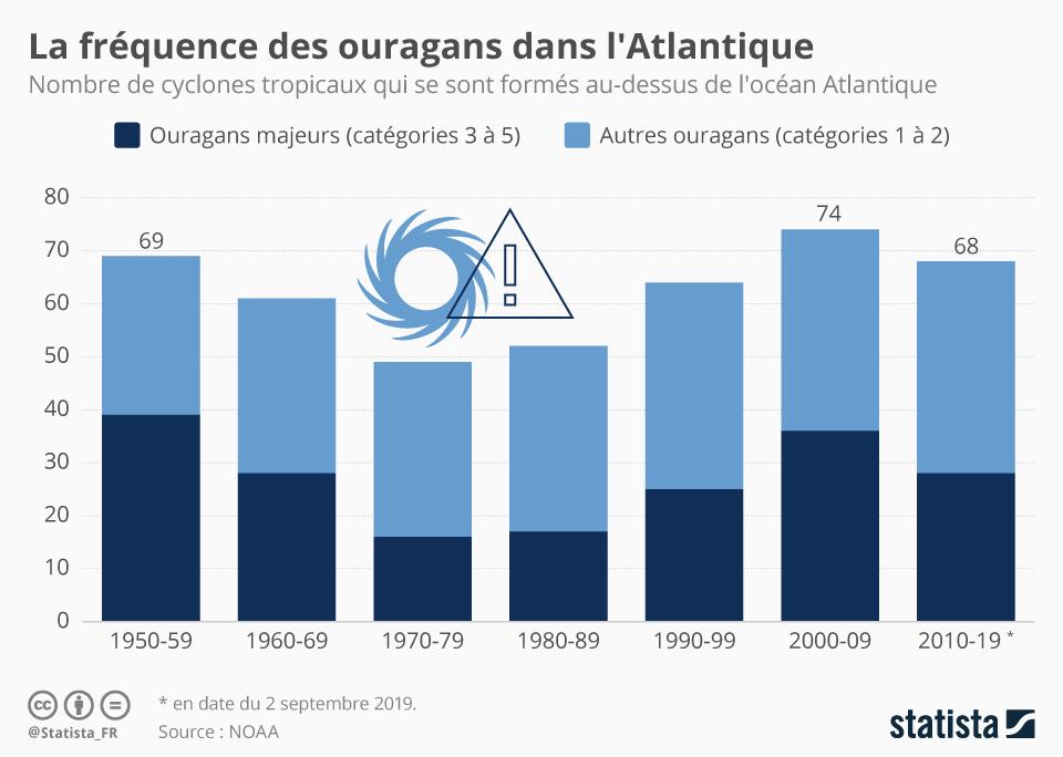 Infographie: La fréquence des ouragans dans l'Atlantique | Statista