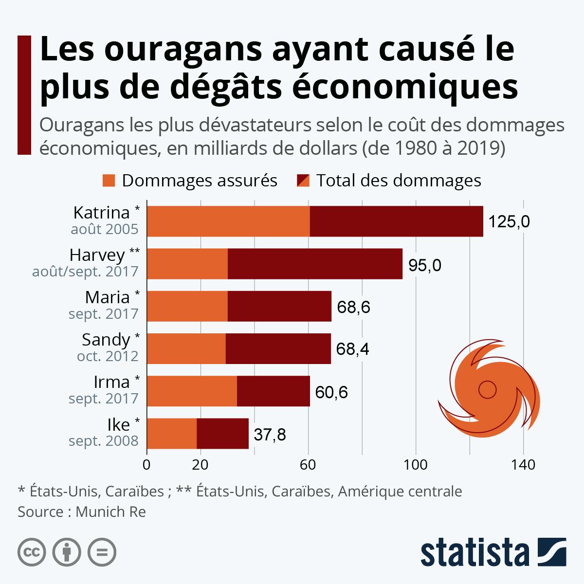 Infographie: Les ouragans les plus coûteux au monde | Statista