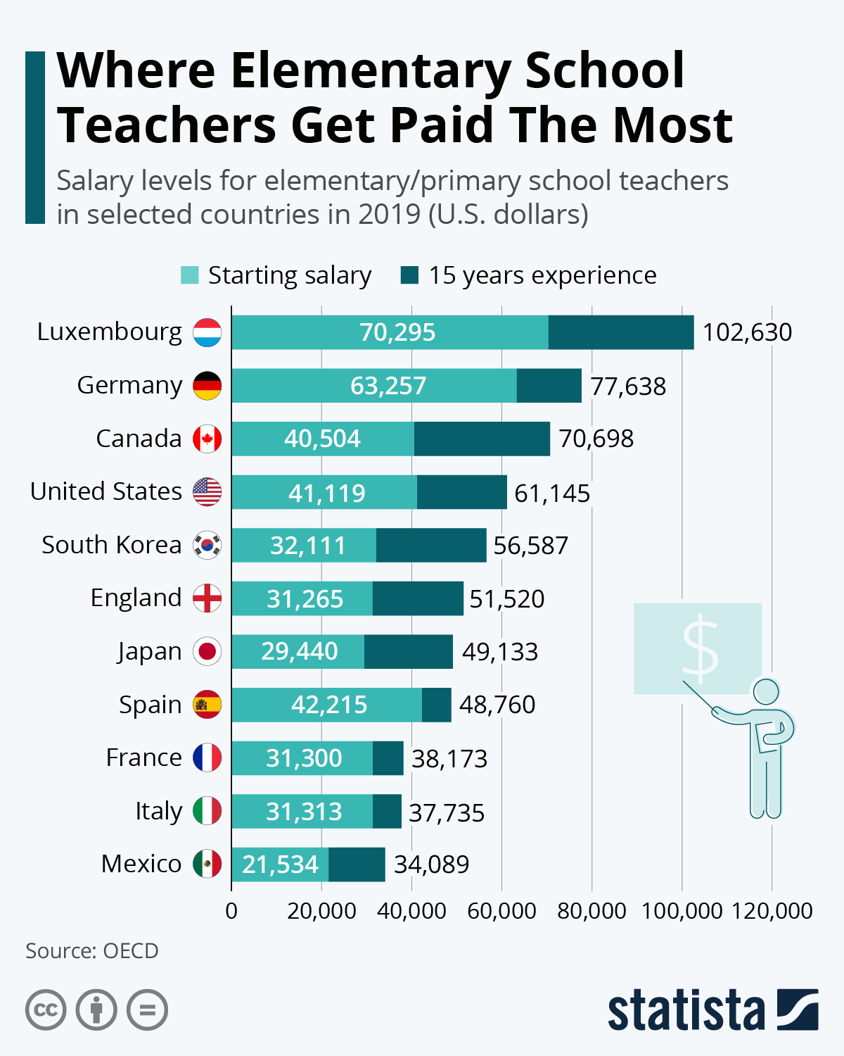 Where Elementary School Teachers Get Paid The Most